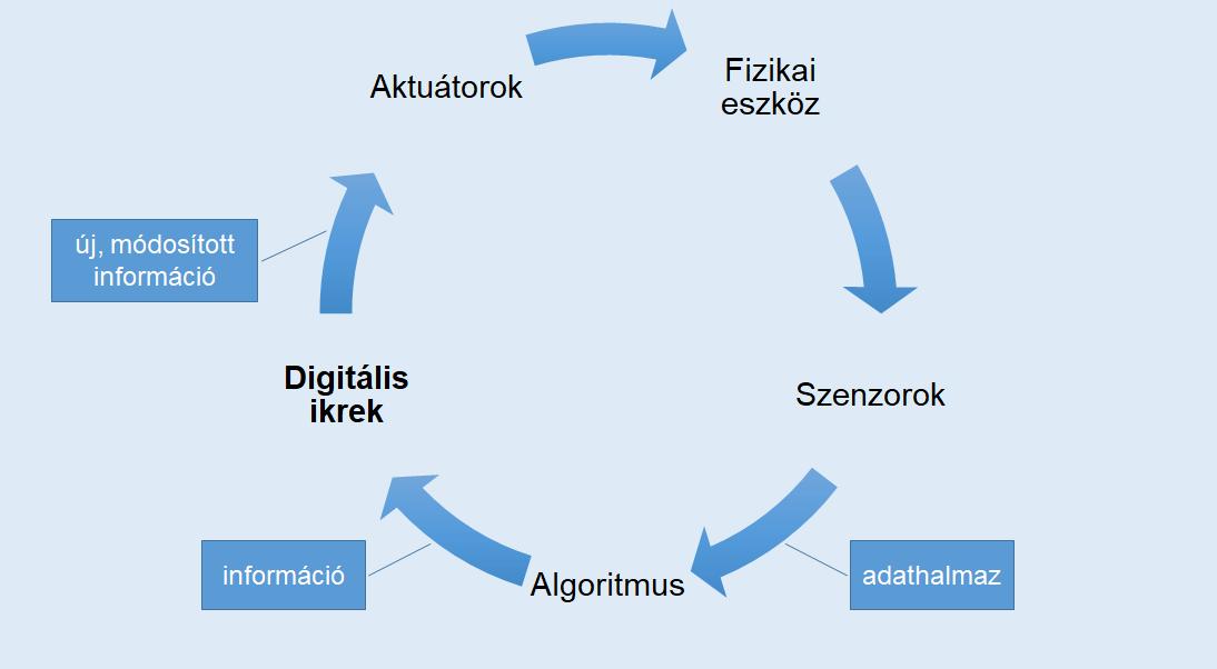 A folyamat egyszerűsítve