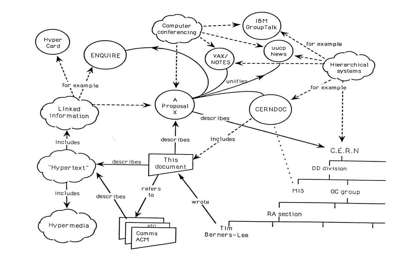 Tim Berners-Lee 1989 márciusában a világhálóra vonatkozó javaslatának első oldala.